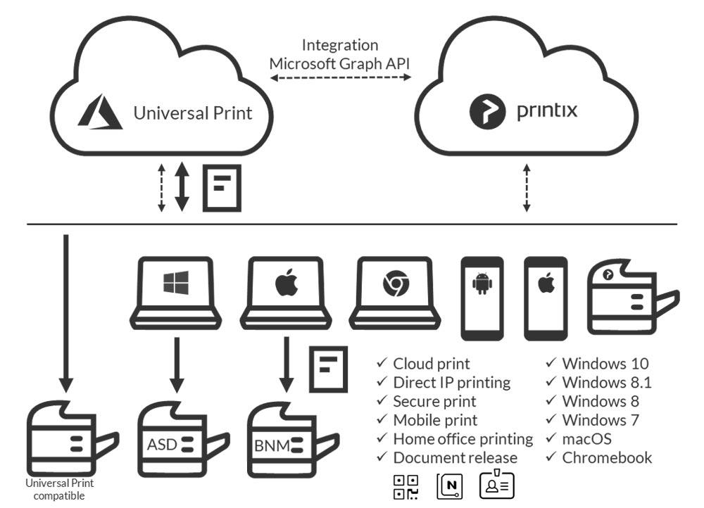 Printix features